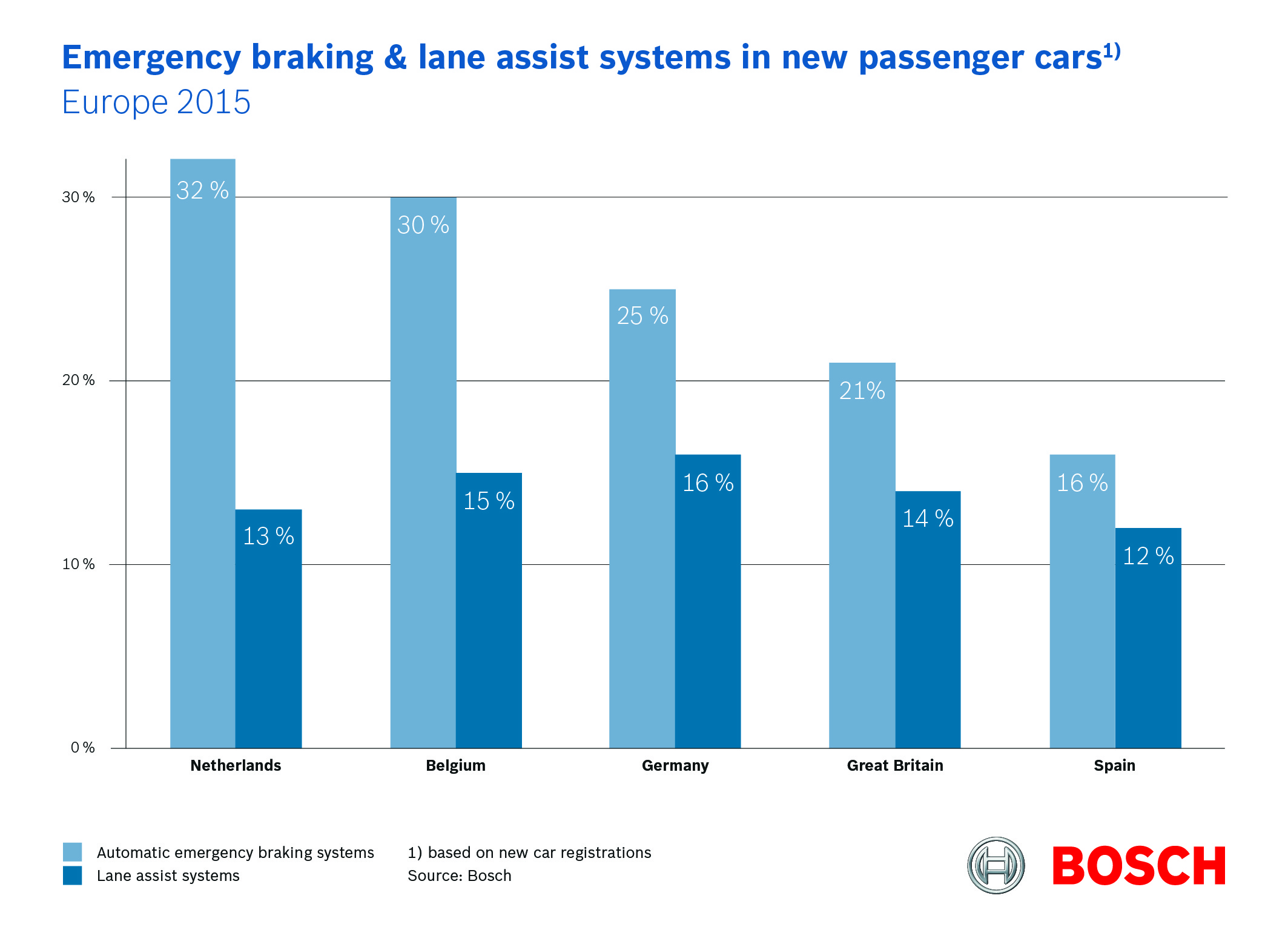 Emergency braking & lane assist system in new passenger cars