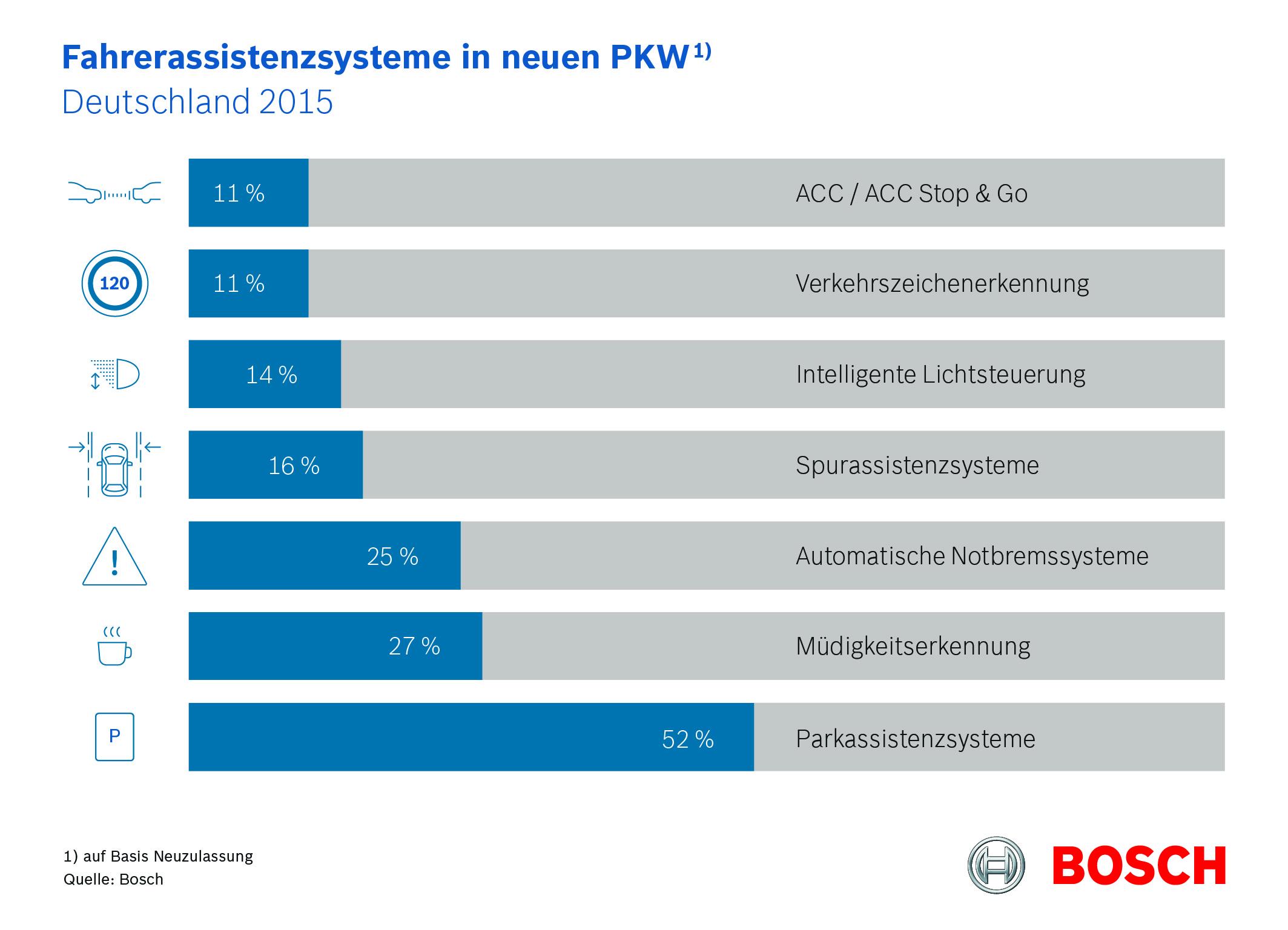 Fahrerassistenzsysteme in neuen PKW