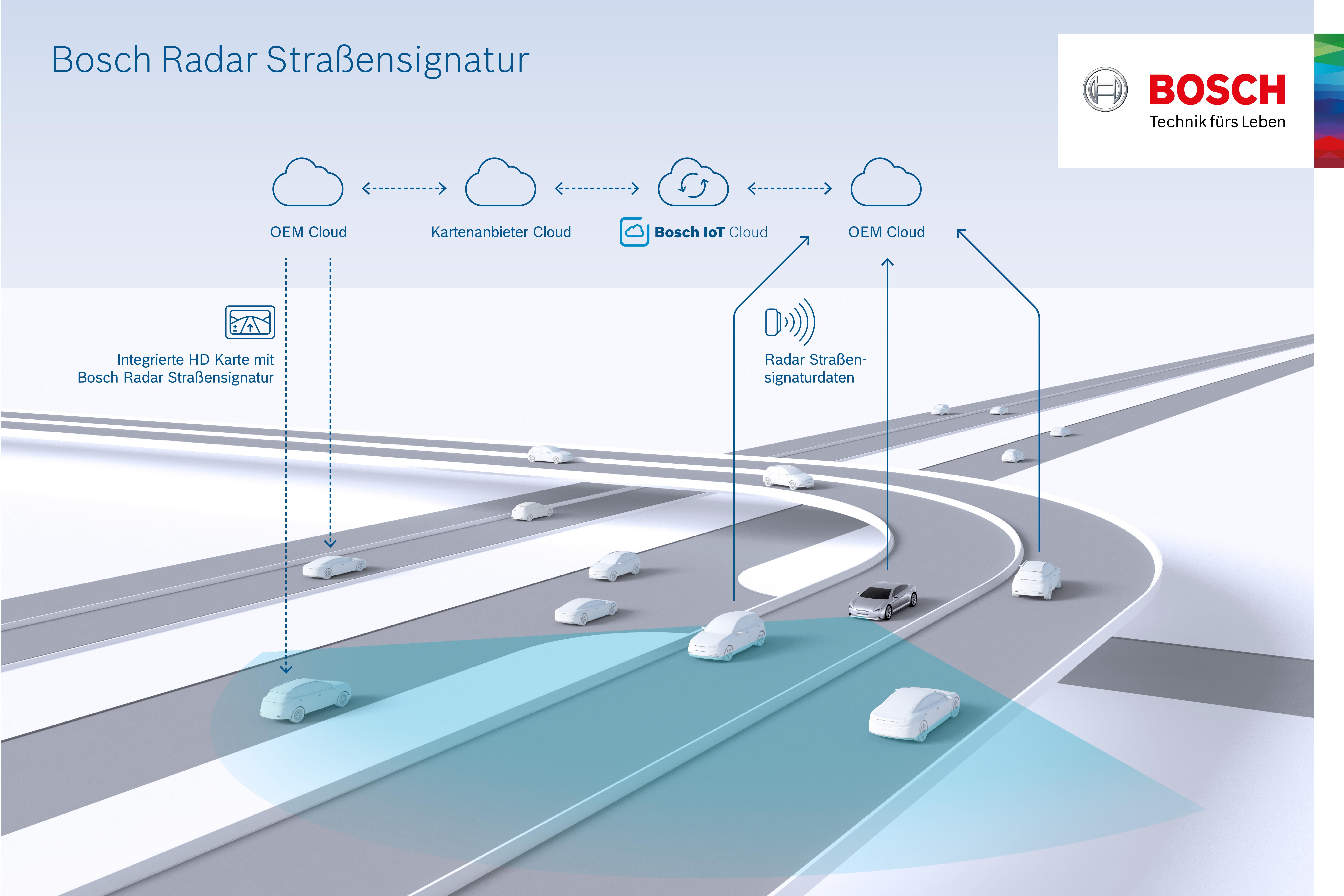 Bosch erstellt Karte für automatisiertes Fahren auf Basis von Radarsignalen