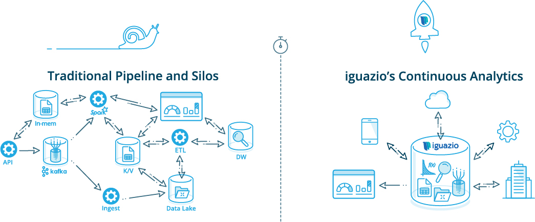 iguazio's Continuous Analytics