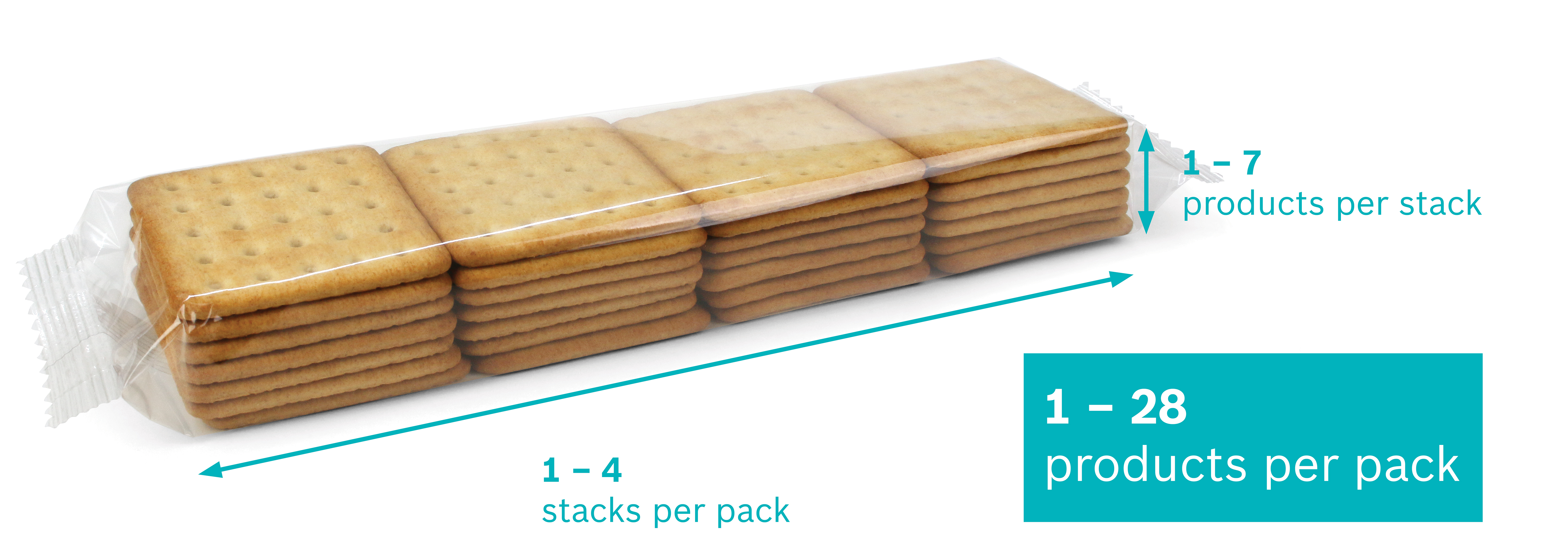 Flexible format configurations of products per pack