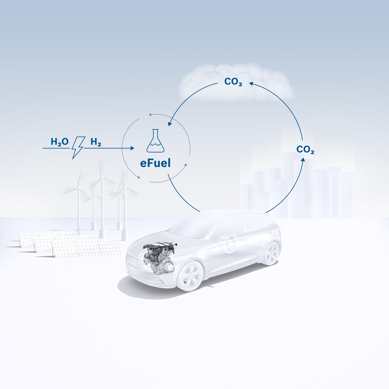 Keyvisual synthetische Kraftstoffe