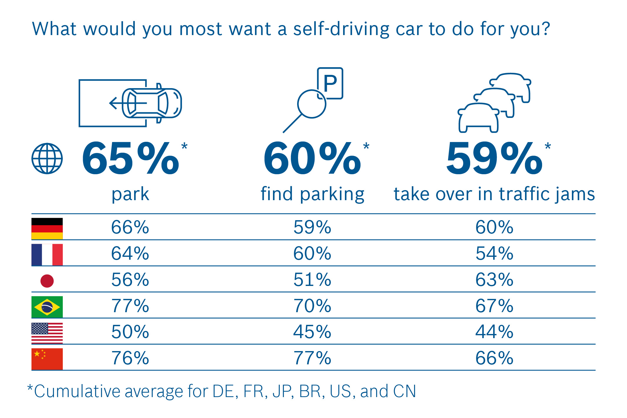 Many respondents want a self-driving car to relieve them of their stressful driving duties.