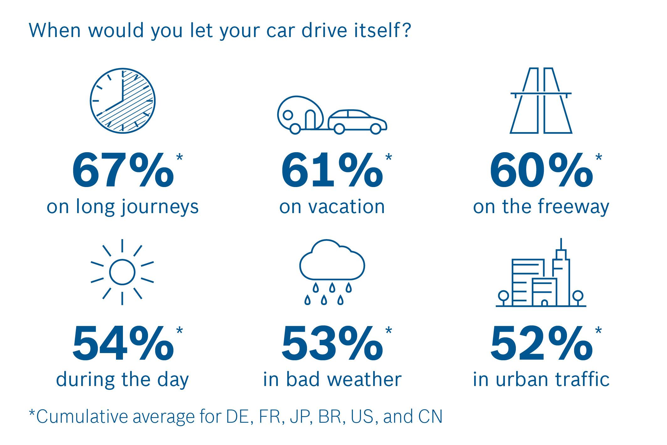 Umfrage zum automatisierten Fahren