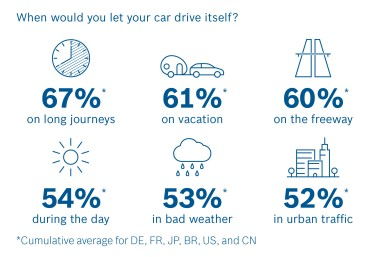Survey on automated driving