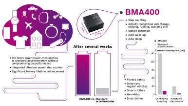 Ten times lower power consumption than standard accelerometer