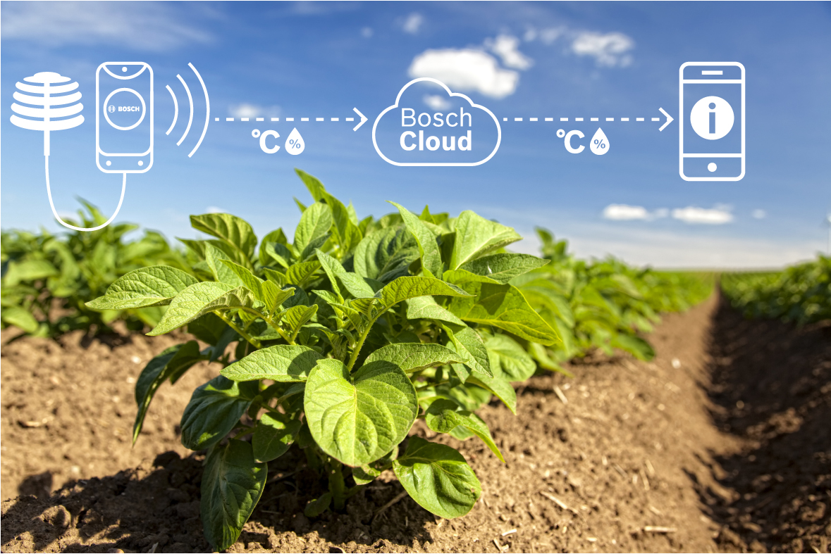 Monitoring the field with the help of sensors by Bosch
