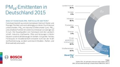 Emittenten von PM10 in Deutschland 2015