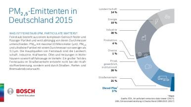 Emittenten von PM2,5 in Deutschland 2015