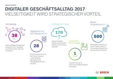 Digitaler Geschäftsalltag 2017