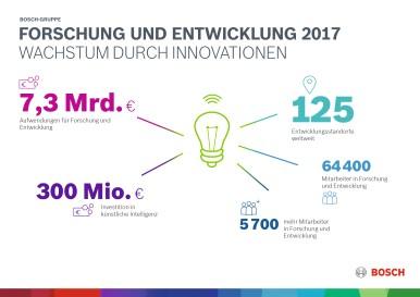 Forschung und Entwicklung 2017