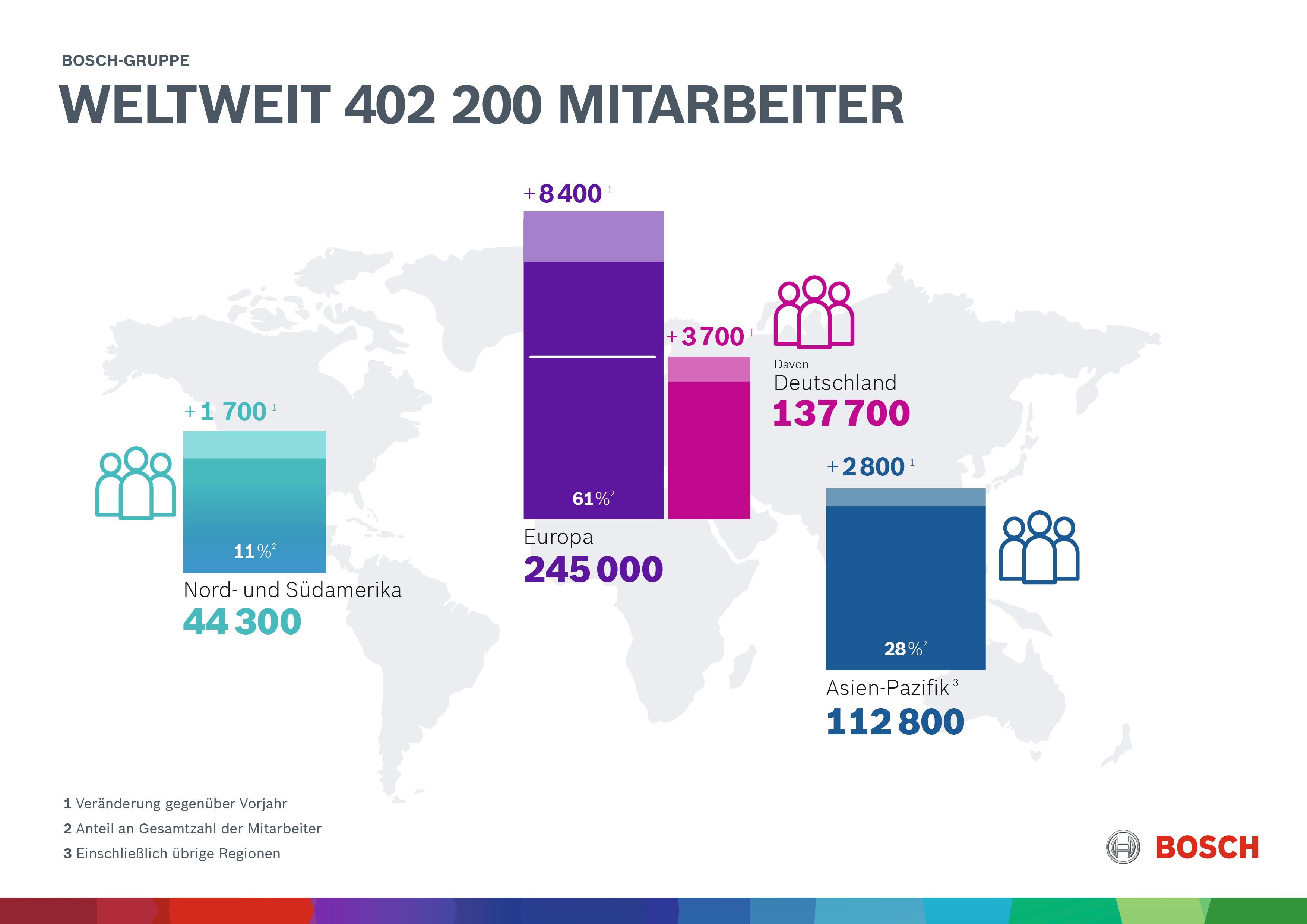 Weltweit rund 402 200 Mitarbeiter