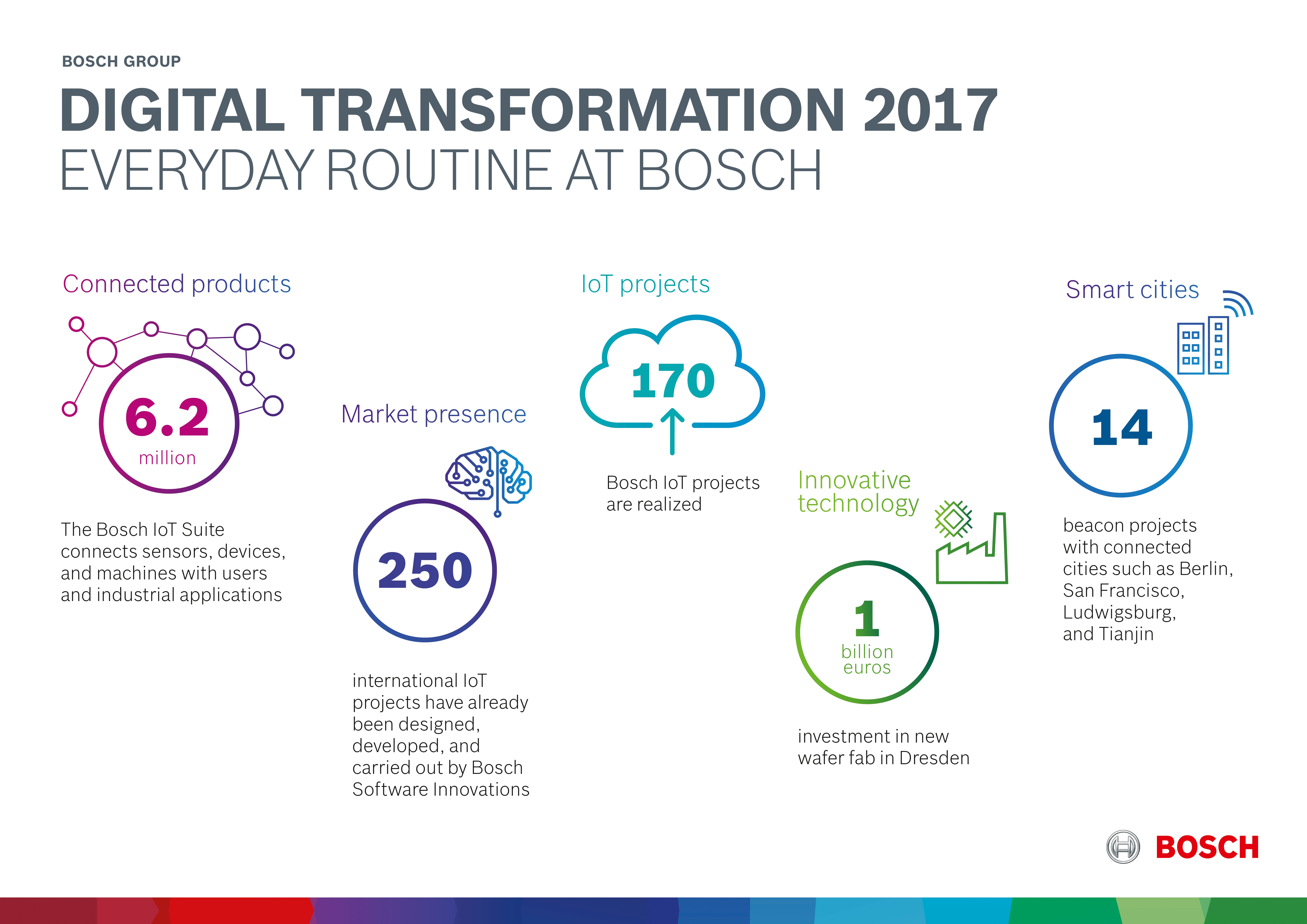 Digital transformation 2017: day-to-day business at Bosch