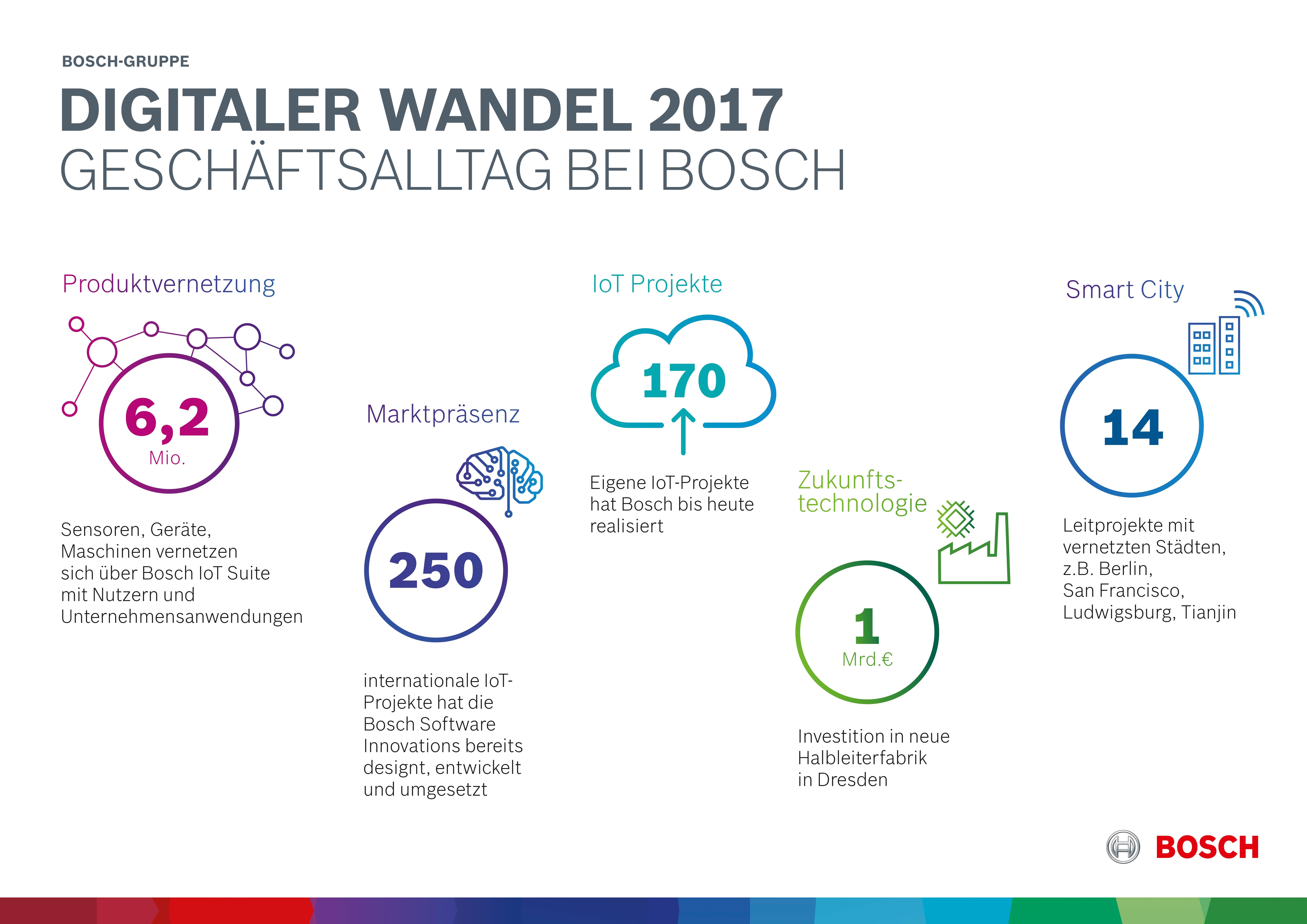 Digitaler Wandel 2017: Geschäftsalltag bei Bosch