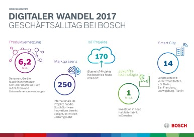 Bosch significantly increases sales and earnings