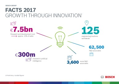 Facts 2017: growth through innovation