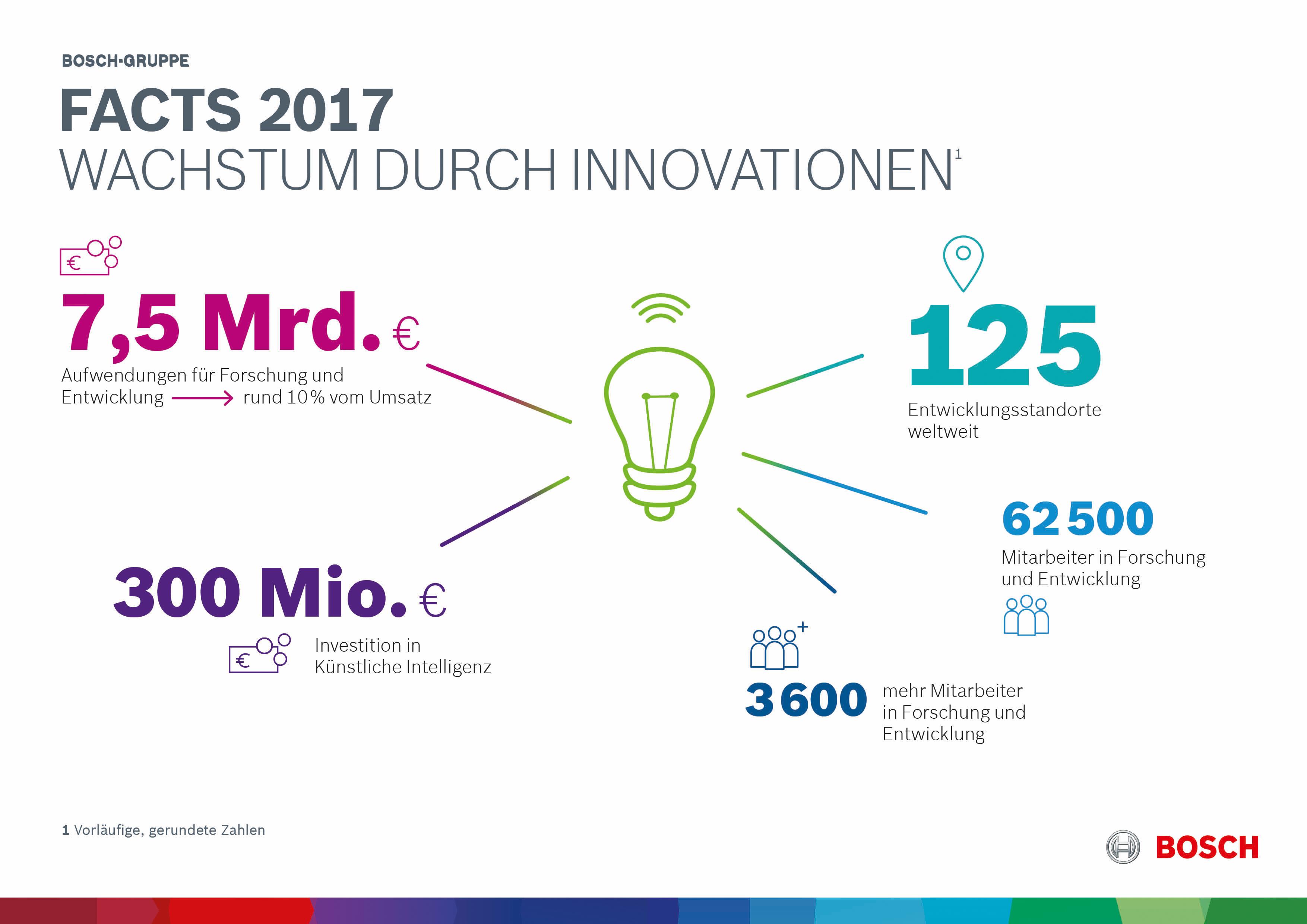Facts 2017: Wachstum durch Innovationen