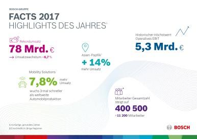 Highlights des Geschäftsjahres 2017