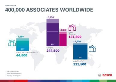Headcount increase in 2017: more than 400,000 associates