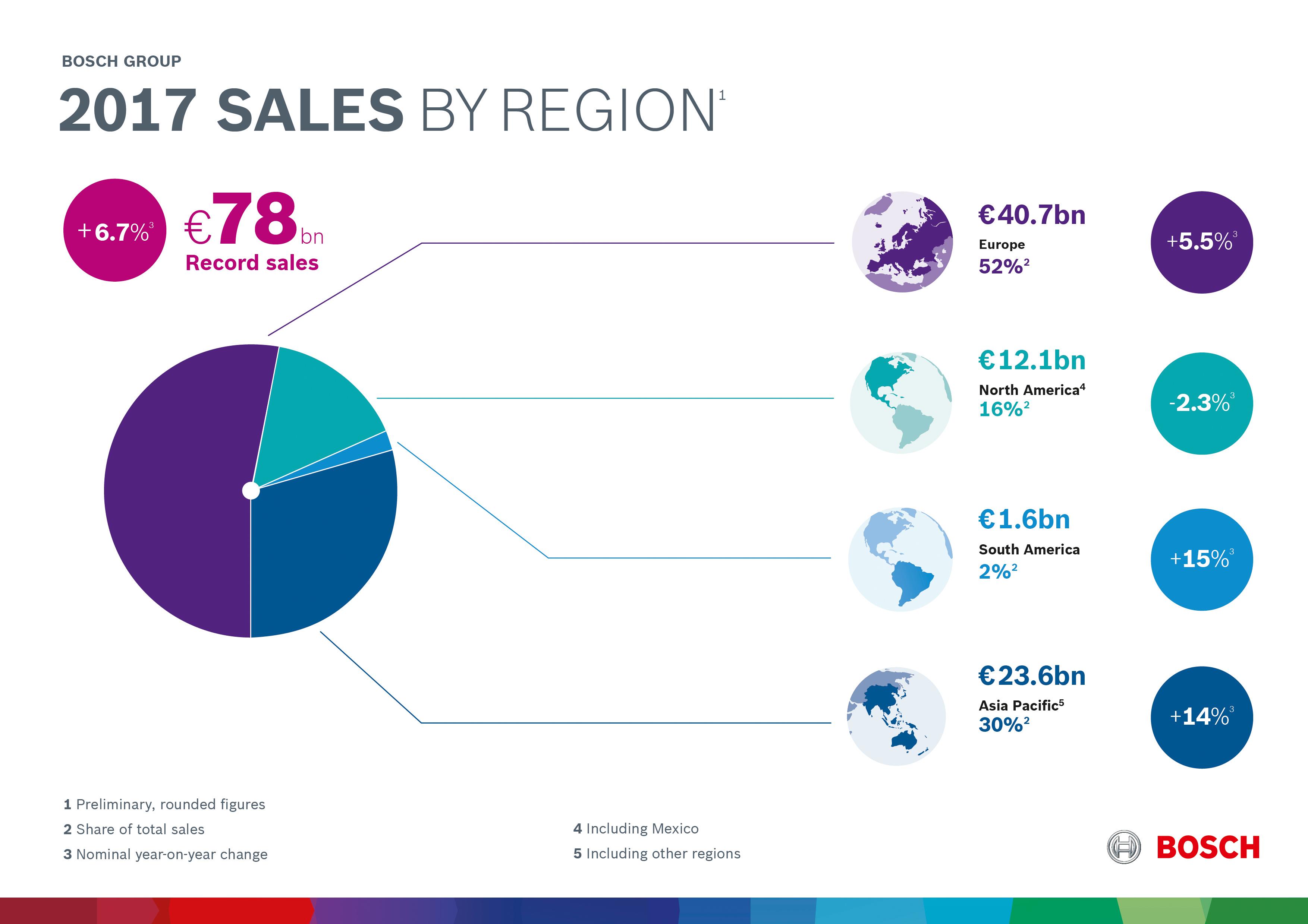 Business developments in 2017 by region