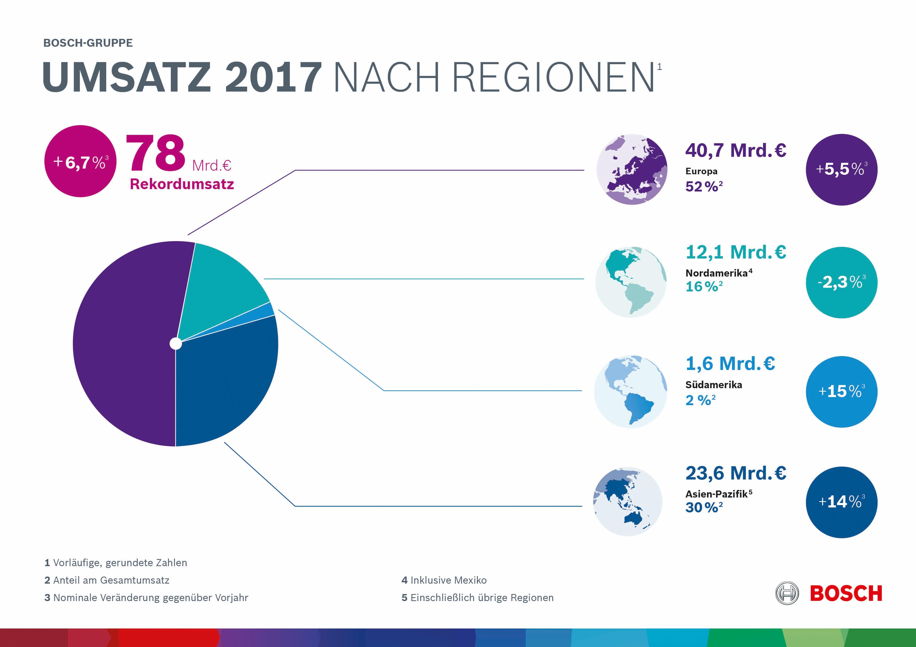 Geschäftsverlauf 2017 nach Regionen