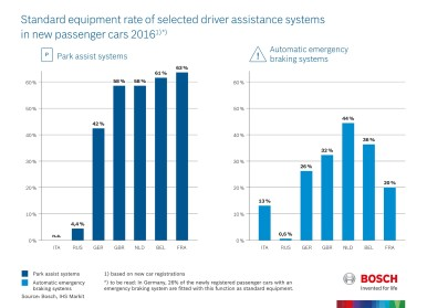 Standard equipment rate of selected driver assistance systems in new passenger cars, 2016