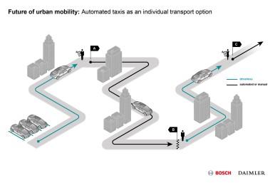 Bosch en Daimler werken samen aan volledig geautomatiseerd rijden zonder bestuurder
