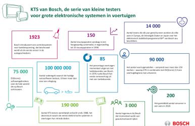 Les 30 ans des valises de diagnostic Bosch