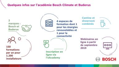 Inauguration officielle de la Bosch Climate & Buderus Academy à Malines