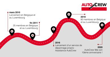 AutoCrew viert verjaardag: al 10 jaar onderdeel van Bosch