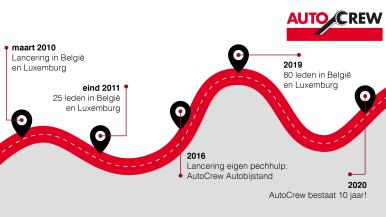AutoCrew fête le 10ème anniversaire de son lancement par Bosch