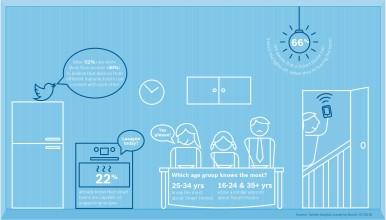 Resultados da pesquisa da Bosch Smart Home