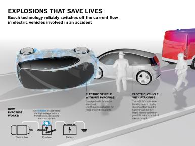 Os semicondutores da Bosch ajudam a evitar o risco de choque elétrico após um acidente