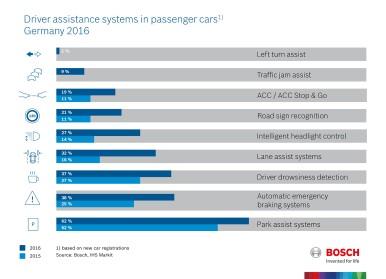 Sistemas de assistência ao condutor em veículos de passeio, em 2016