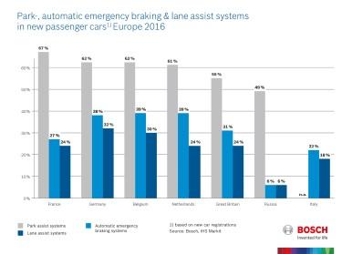 Frenagem automática de emergência e sistemas de assistência em faixa em veículos de passeio novos na Europa – 2016