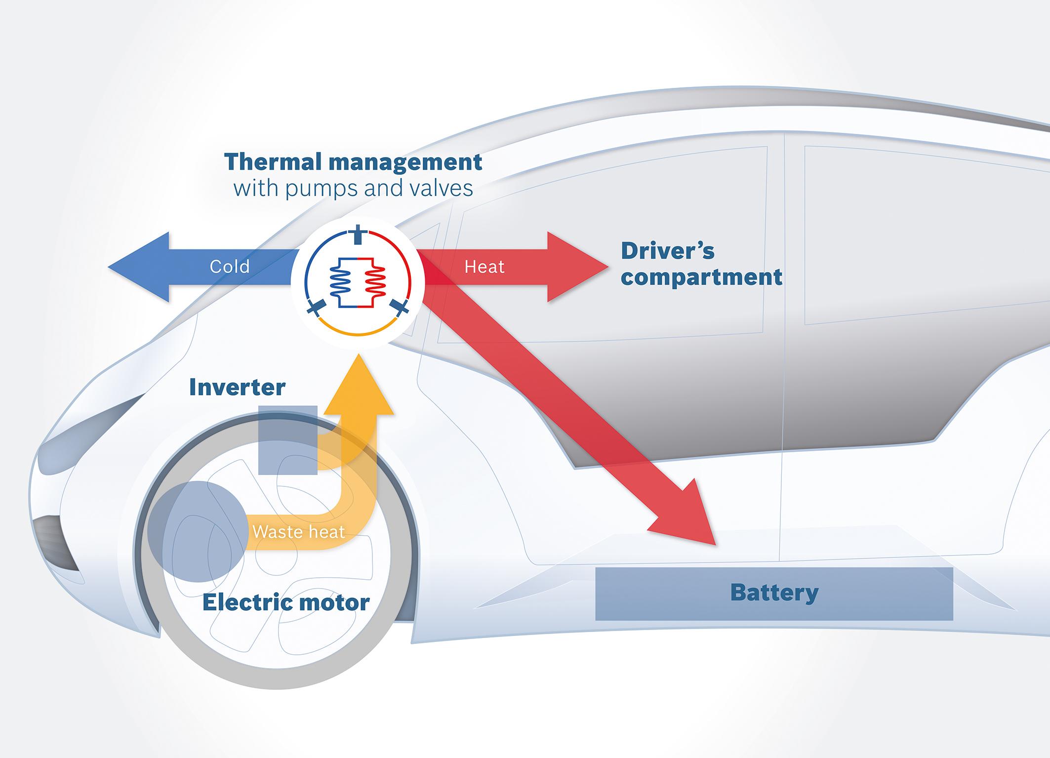 Regulação de temperatura inteligente Bosch