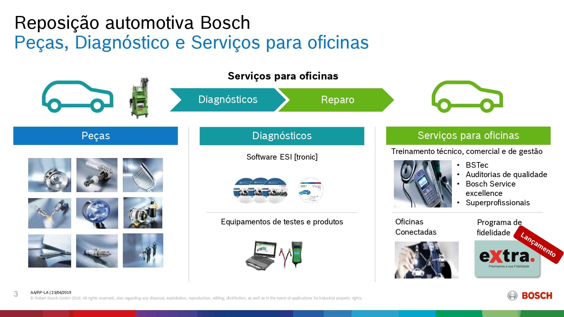 Reposição Automotiva - Peças, diagnósticos e serviços para oficinas