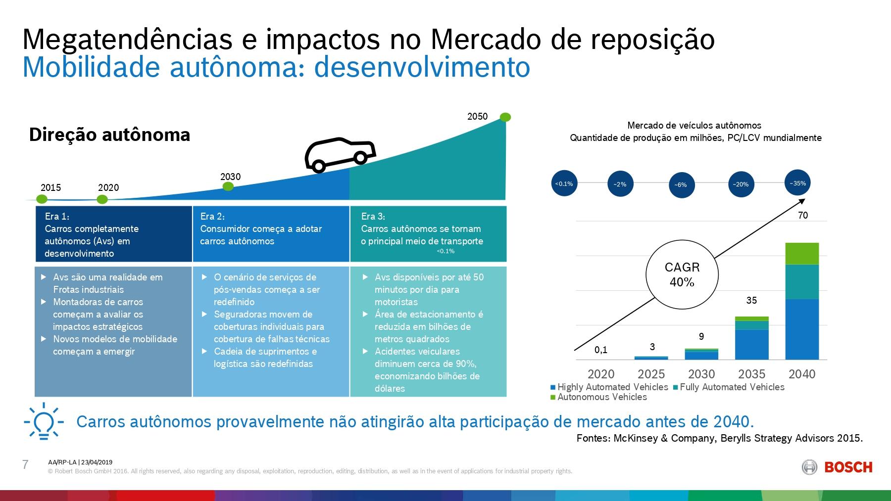 Megatendências e impactos no mercado de reposição
