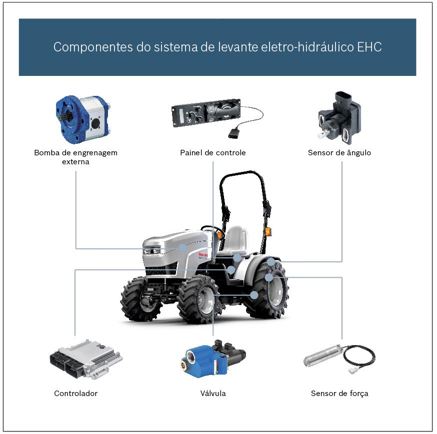 Componentes do sistema de levante eletro-hidráulico EHR