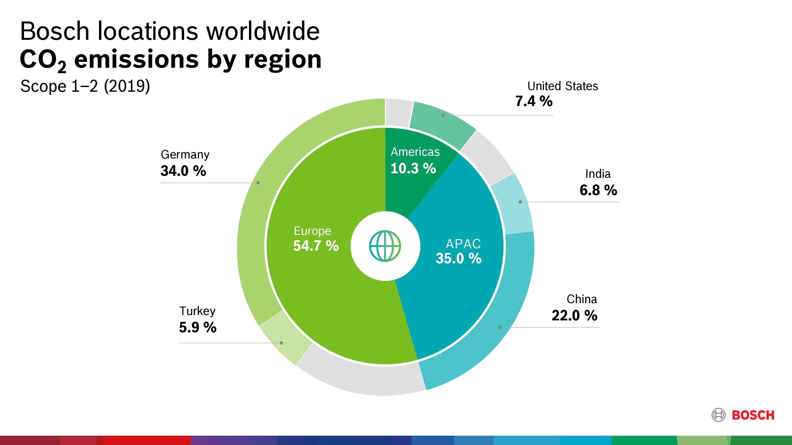 Emissões de CO₂ por região