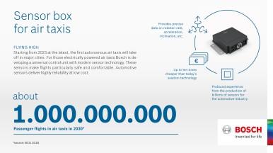 Tecnologia Bosch para táxis voadores