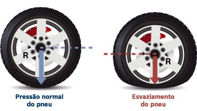 Bosch desenvolve sensor que monitora pressão de pneus em carros equipados com ABS