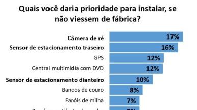 Consumidor brasileiro aponta câmera de ré como item importante