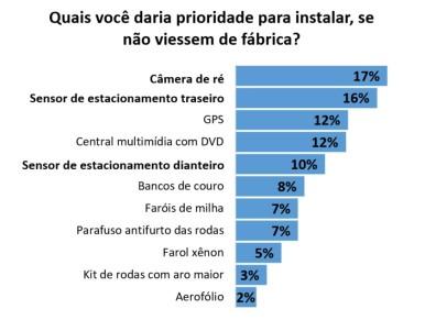Usuários apresentam preferência por sistemas de estacionamento