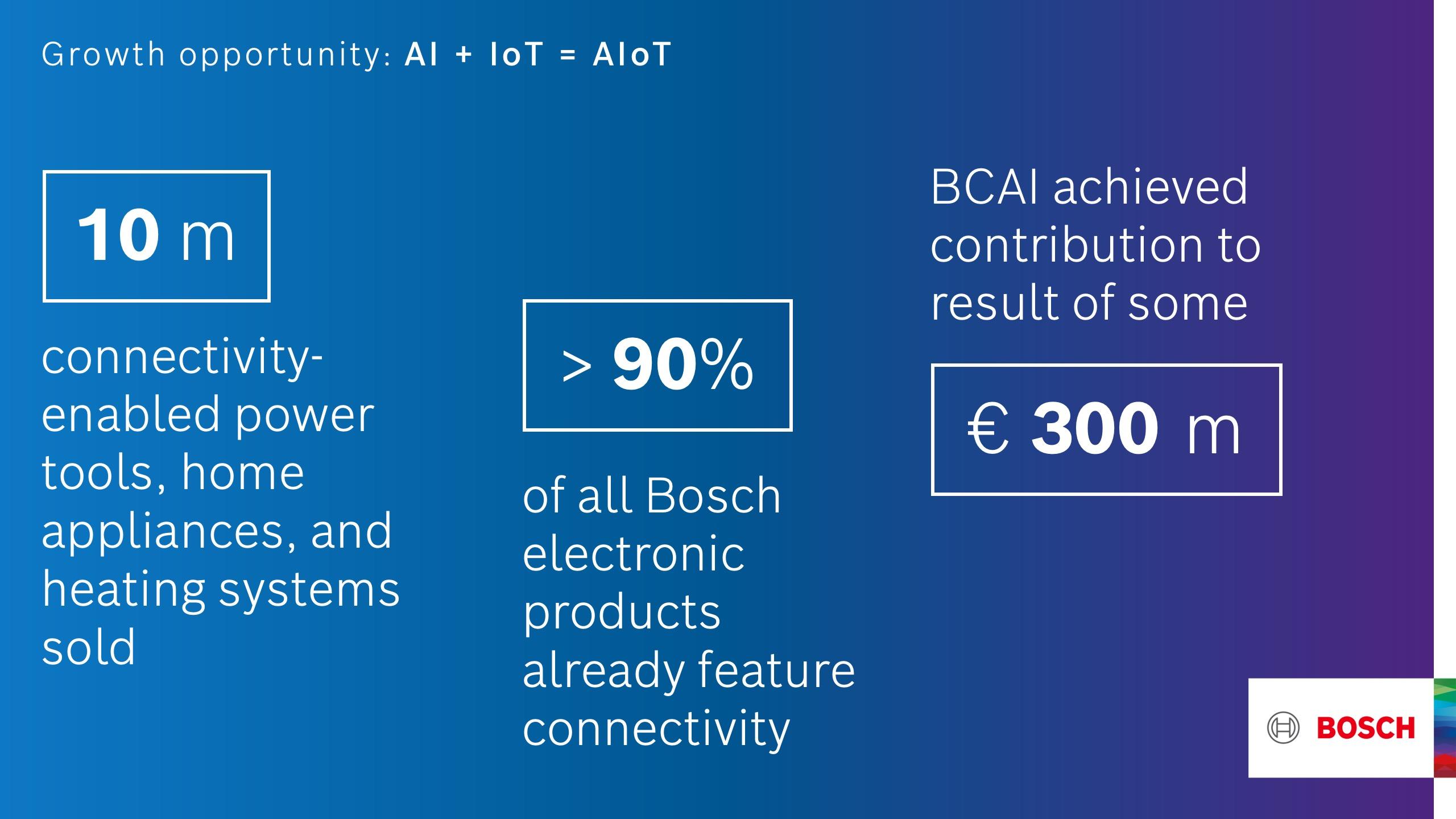 Bosch: příležitosti k růstu v oblasti umělé inteligence a Internetu věcí