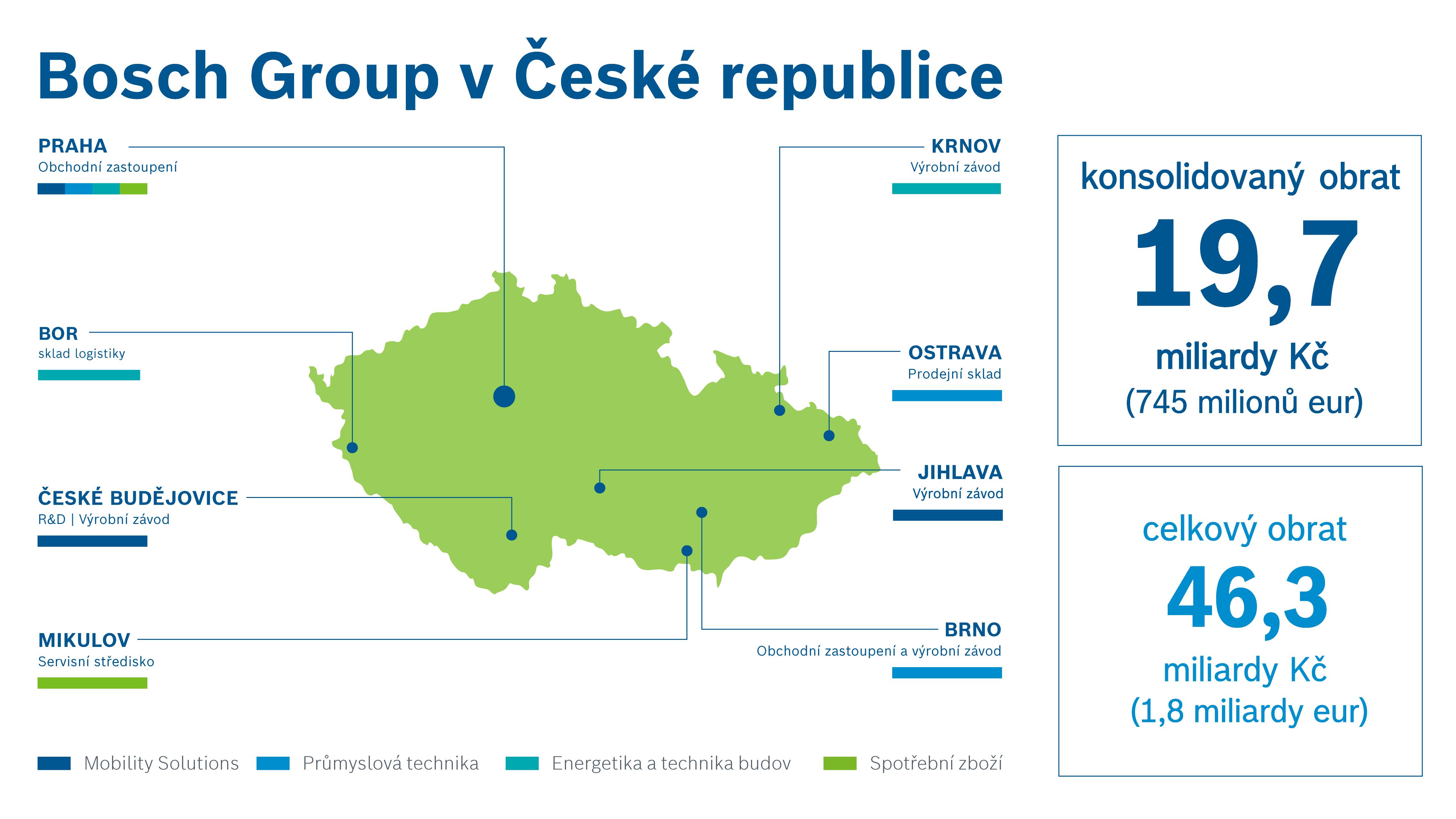 Bosch sídlí v České republice v osmi lokalitách.