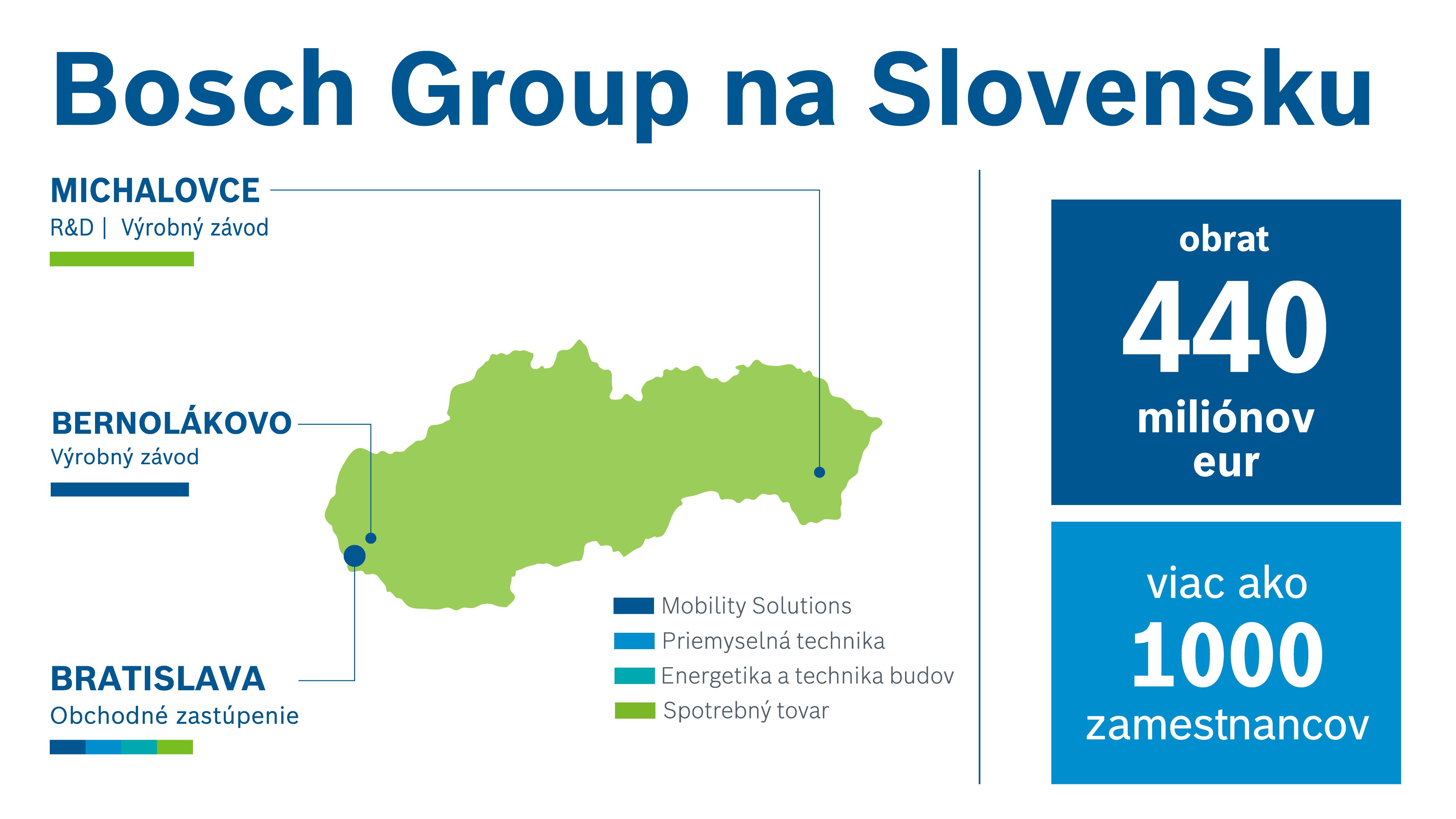 Bosch na Slovensku sídlí vo troch lokalitách.