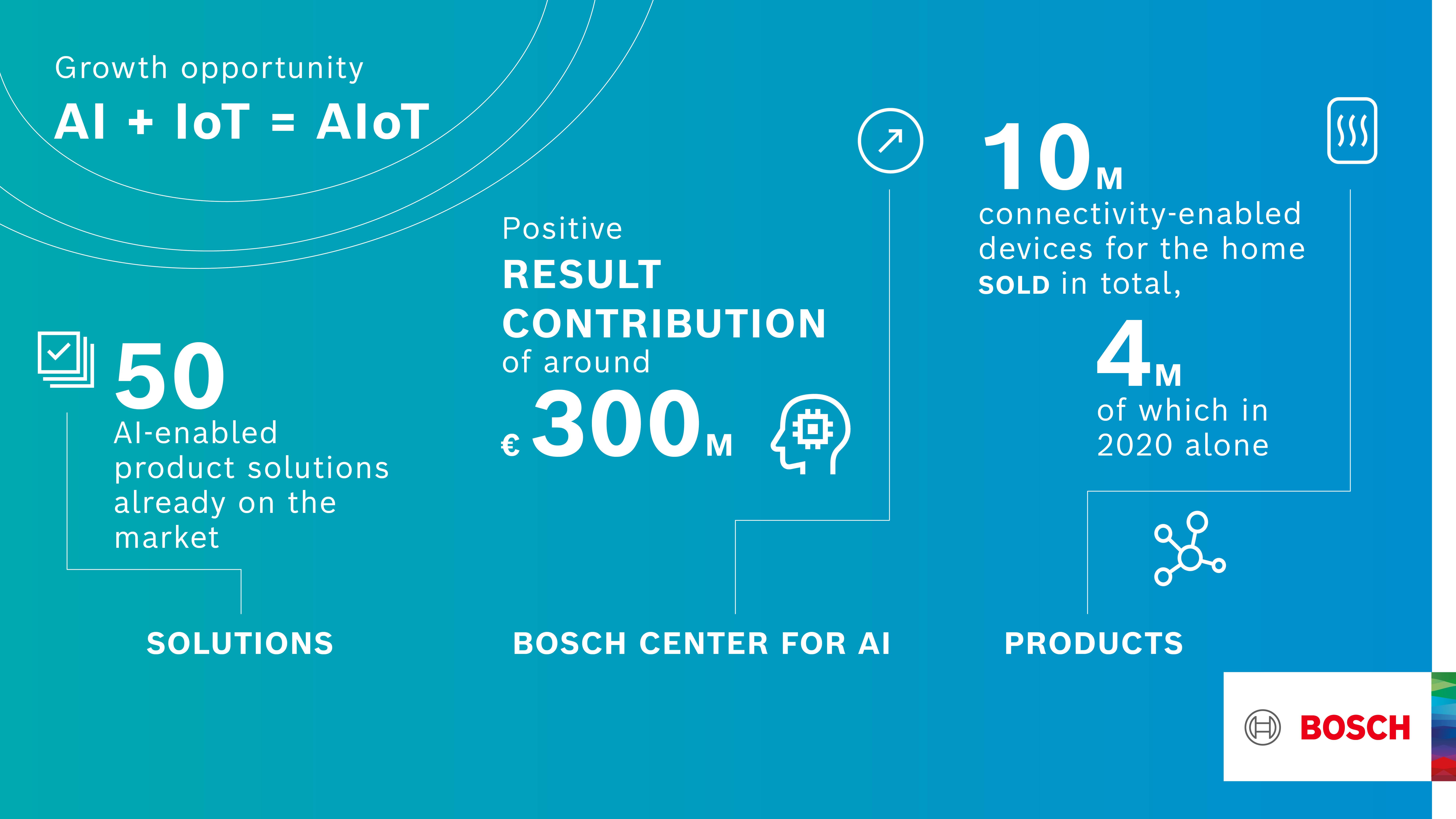 AIoT: Bosch kombinuje konektivitu (Internet věcí, IoT) a umělou inteligenci (AI)