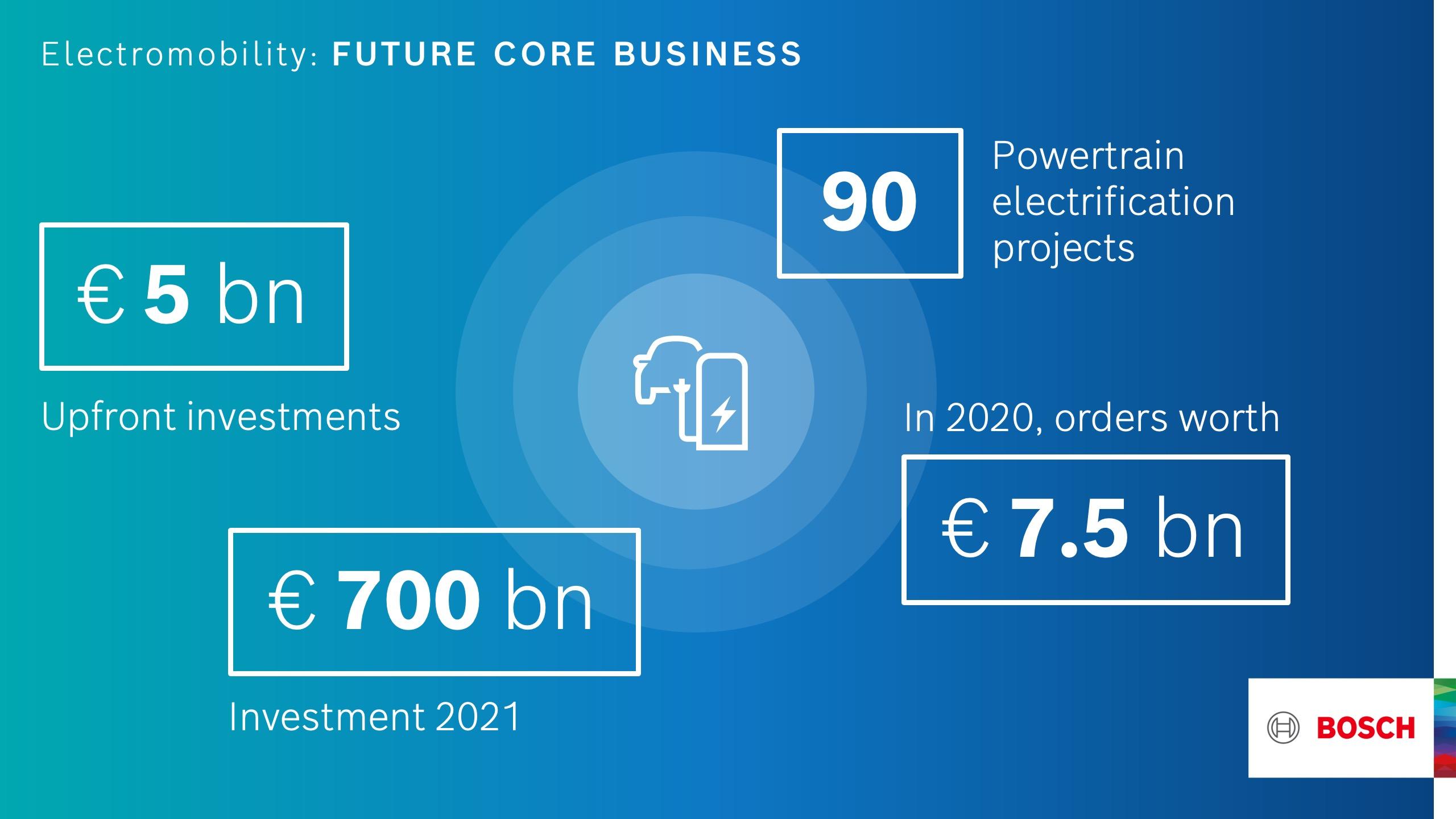 Bosch: elektromobilita jako budoucnost v oboru podnikání