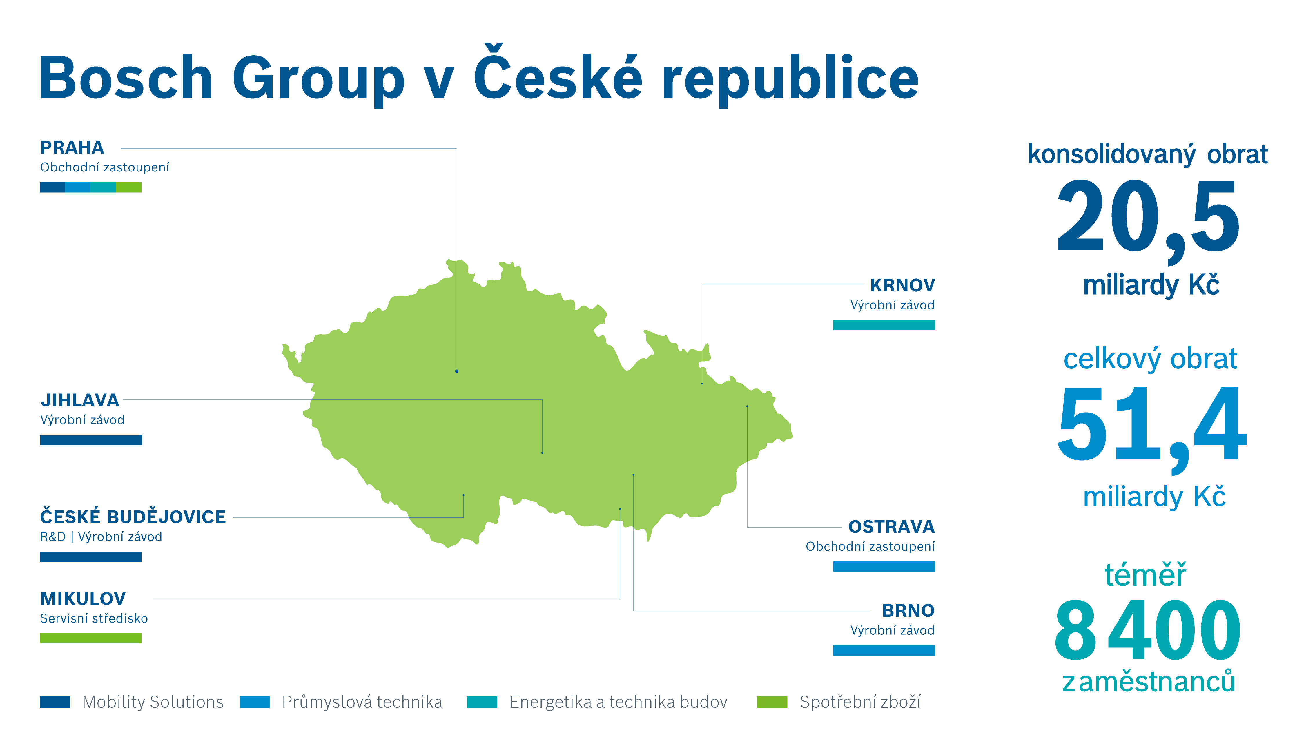 Výsledky Bosch Group v České republice za rok 2019